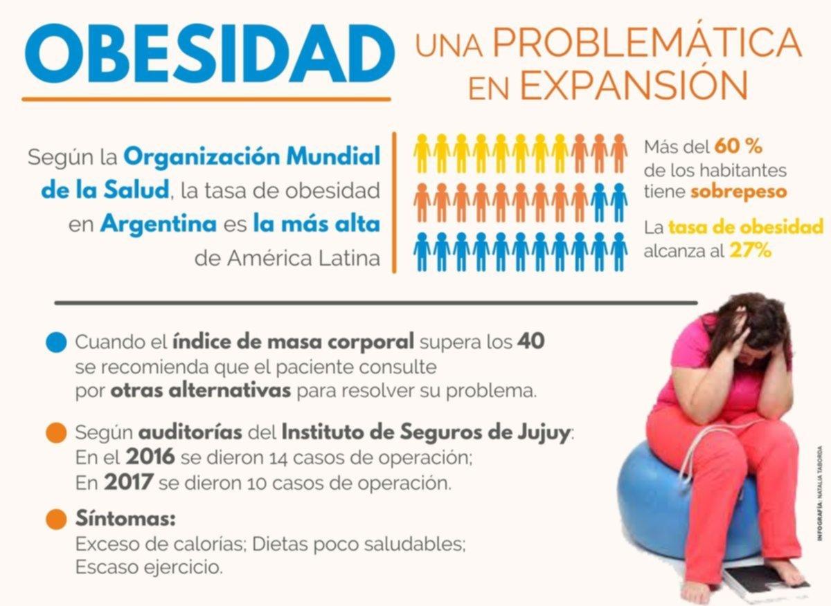 La tasa de obesidad en Argentina, la más alta de América Latina