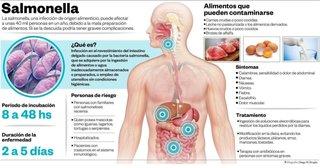 Salmonella enciende las alertas