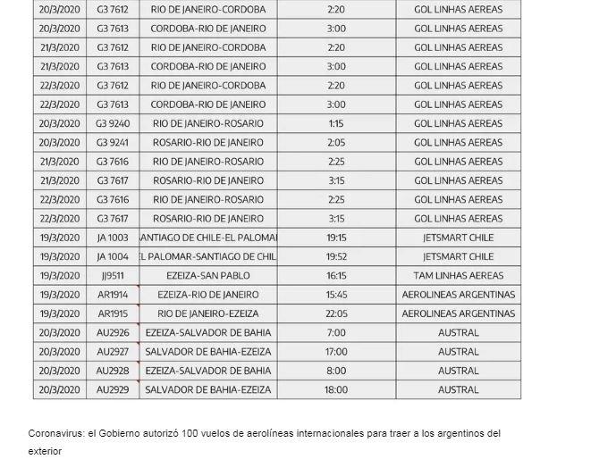El Gobierno autorizó 100 vuelos de aerolíneas internacionales para traer a los argentinos del exterior