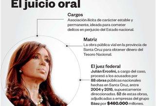 Del anuncio de la fórmula al banquillo de los acusados: las 10 claves del juicio a Cristina
