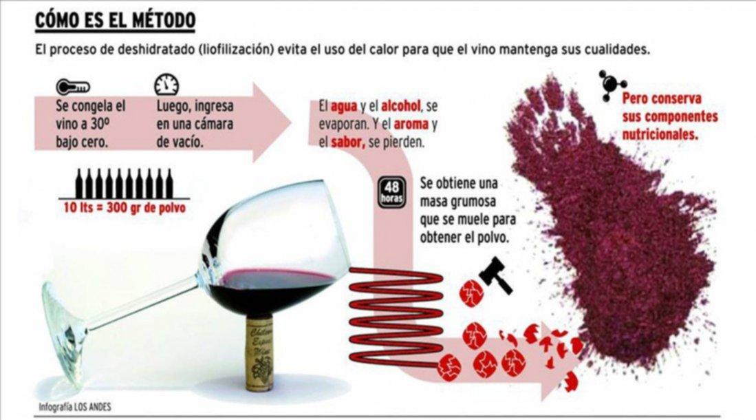 Resultado de imagen para vino en polvo