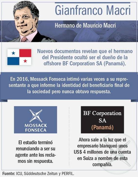 El hermano de Macri reconoció una offshore