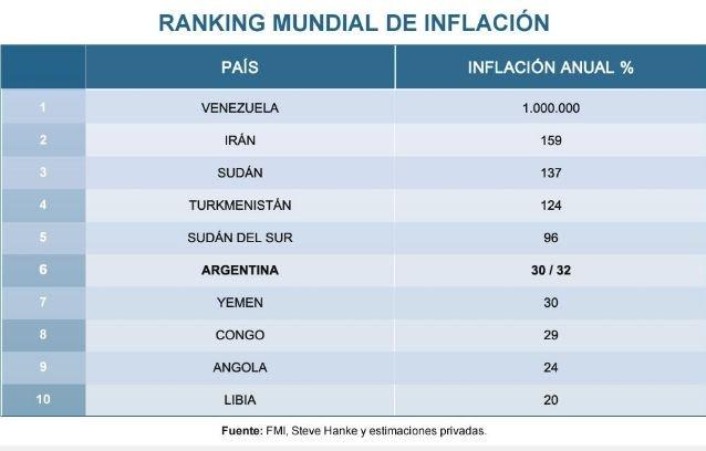 FMI proyecta inflación de 1.000.000% en 2018 — Crisis en Venezuela