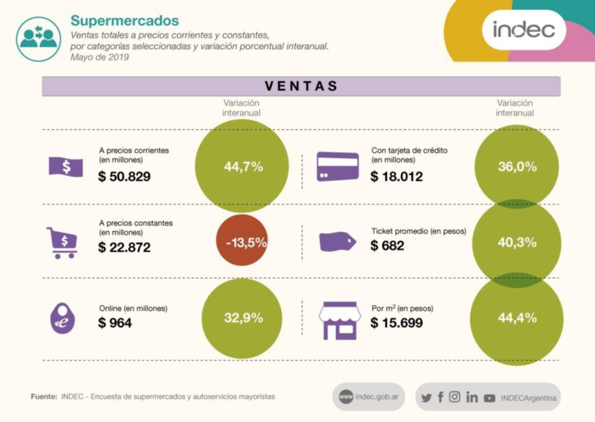 El consumo en supermercados y shoppings no paran de caer