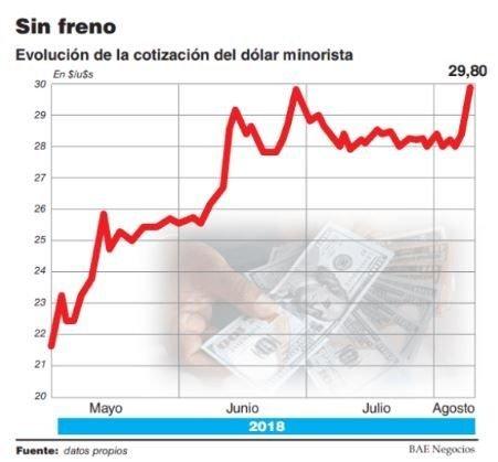 Medidas contundentes del Banco Central para combatir la suba del dólar