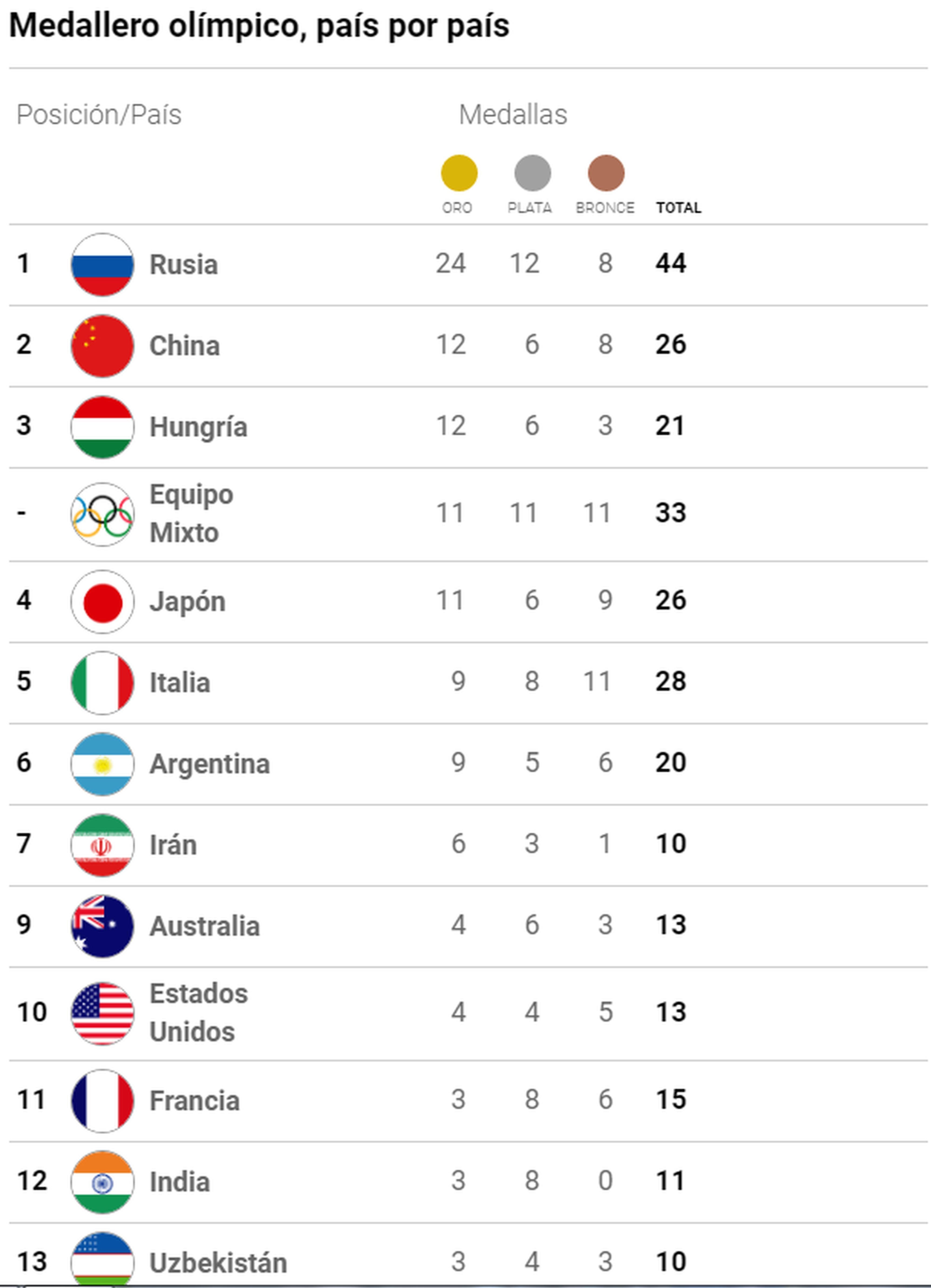 Asi Esta El Medallero De Los Juegos Olimpicos De La Juventud