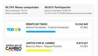 Macri se impone en Córdoba, San Luis, Santa Fe, CABA y Mendoza, Fernández en el resto