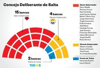 El kirchenismo, con mayoría en Senado y Diputado